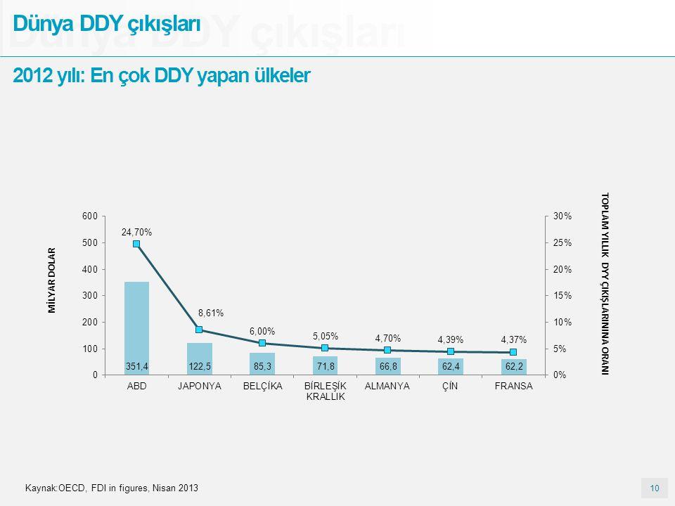 10 Dünya DDY çıkışları 2012 yılı: En çok DDY yapan ülkeler Kaynak:OECD, FDI in figures, Nisan 2013