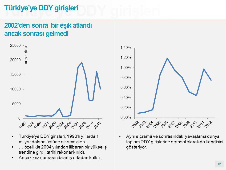 12 Türkiye'ye DDY girişleri 2002'den sonra bir eşik atlandı ancak sonrası gelmedi Aynı sıçrama ve sonrasındaki yavaşlama dünya toplam DDY girişlerine