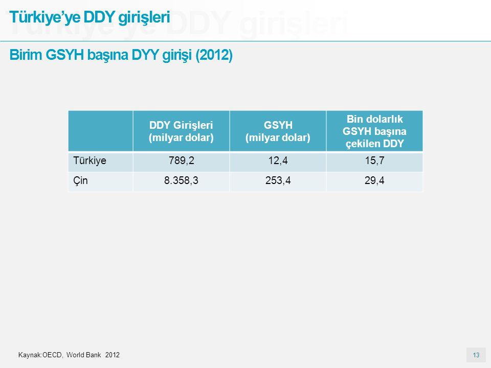 13 Türkiye'ye DDY girişleri Kaynak:OECD, World Bank 2012 Birim GSYH başına DYY girişi (2012) DDY Girişleri (milyar dolar) GSYH (milyar dolar) Bin dola