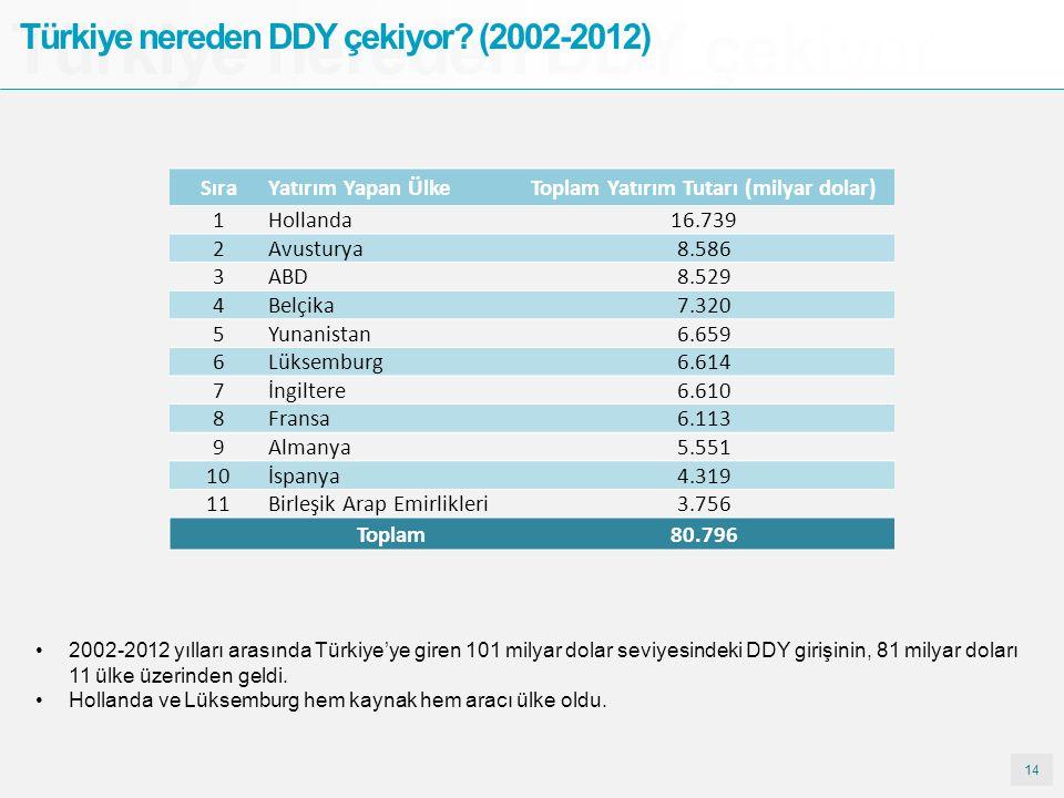 14 Türkiye nereden DDY çekiyor? Türkiye nereden DDY çekiyor? (2002-2012) SıraYatırım Yapan ÜlkeToplam Yatırım Tutarı (milyar dolar) 1Hollanda16.739 2A