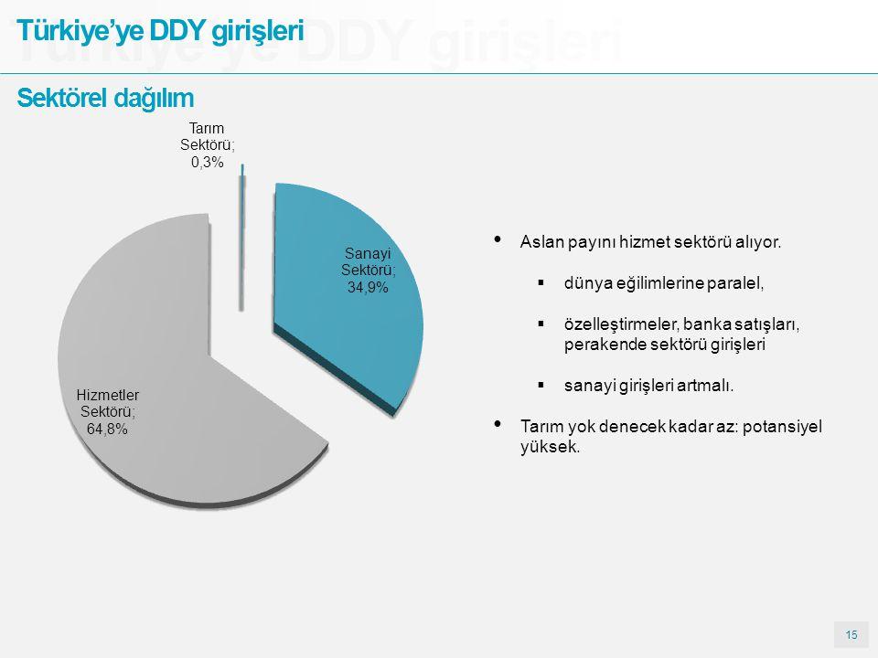 15 Türkiye'ye DDY girişleri Sektörel dağılım Aslan payını hizmet sektörü alıyor.  dünya eğilimlerine paralel,  özelleştirmeler, banka satışları, per