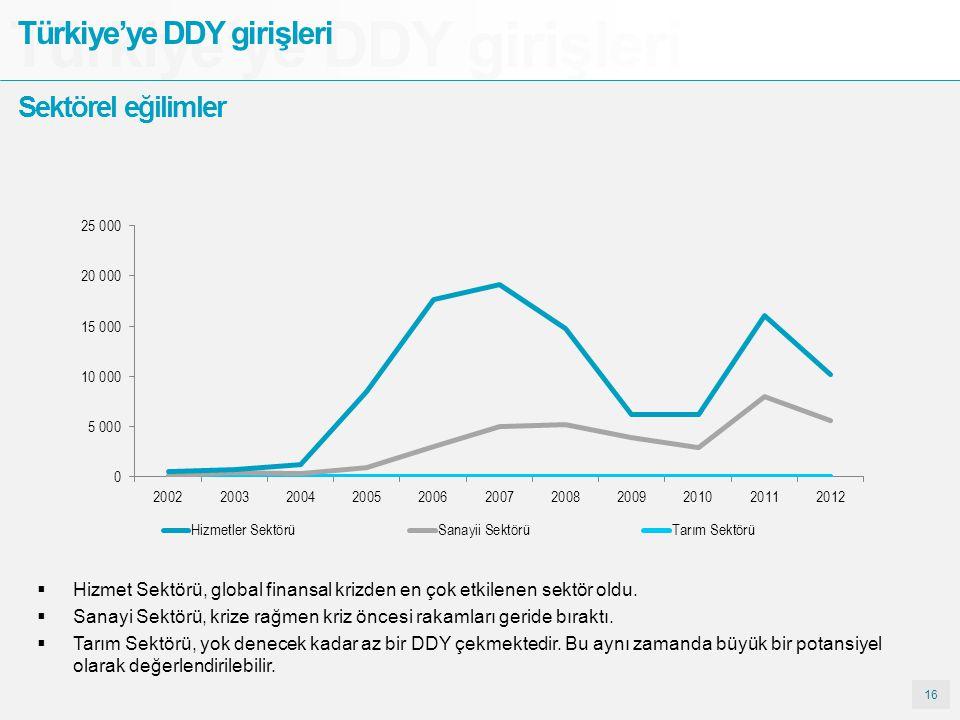 16 Türkiye'ye DDY girişleri Sektörel eğilimler  Hizmet Sektörü, global finansal krizden en çok etkilenen sektör oldu.  Sanayi Sektörü, krize rağmen