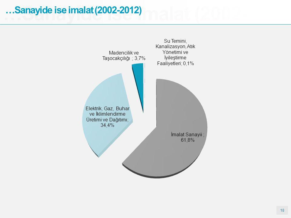 18 …Sanayide ise imalat (2002- …Sanayide ise imalat (2002-2012)