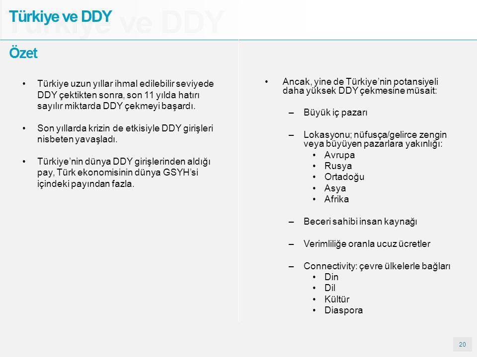 20 Türkiye ve DDY Özet Ancak, yine de Türkiye'nin potansiyeli daha yüksek DDY çekmesine müsait: –Büyük iç pazarı –Lokasyonu; nüfusça/gelirce zengin ve