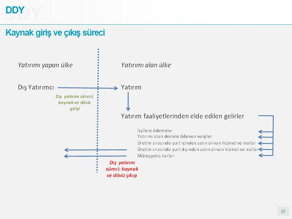 22 DDY Kaynak giriş ve çıkış süreci