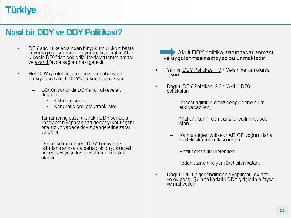 24 Türkiye Nasıl bir DDY ve DDY Politikası? Akıllı DDY politikalarının tasarlanması ve uygulanmasına ihtiyaç bulunmaktadır. Yanlış: DDY Politikası 1.0