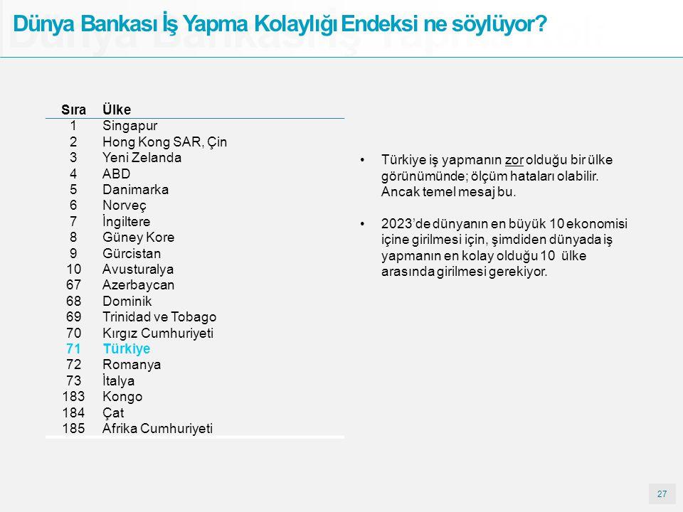 27 Dünya Bankası İş Yapma Kolay Dünya Bankası İş Yapma Kolaylığı Endeksi ne söylüyor? Türkiye iş yapmanın zor olduğu bir ülke görünümünde; ölçüm hatal