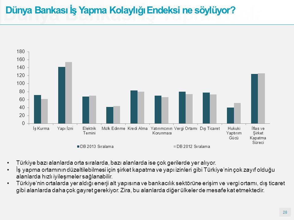 28 Dünya Bankası İş Yapma Kolay Dünya Bankası İş Yapma Kolaylığı Endeksi ne söylüyor? Türkiye bazı alanlarda orta sıralarda, bazı alanlarda ise çok ge