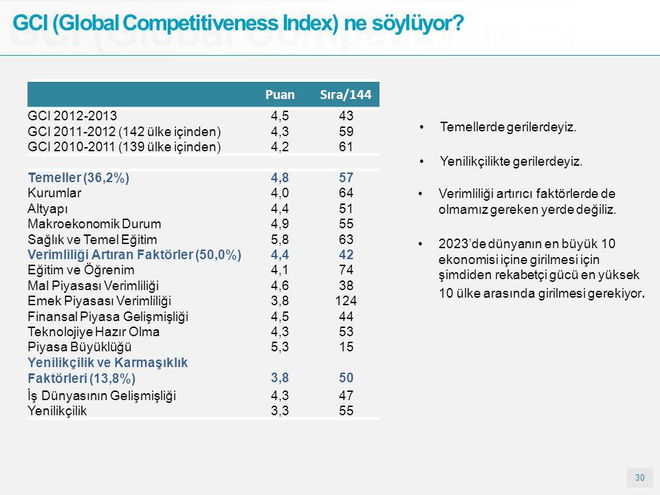 30 GCI (Global Competitiveness GCI (Global Competitiveness Index) ne söylüyor? Temellerde gerilerdeyiz. PuanSıra/144 GCI 2012-20134,54,543 GCI 2011-20