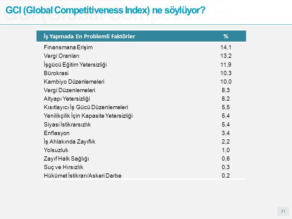 31 GCI (Global Competitiveness GCI (Global Competitiveness Index) ne söylüyor? İş Yapmada En Problemli Faktörler% Finansmana Erişim14,1 Vergi Oranları