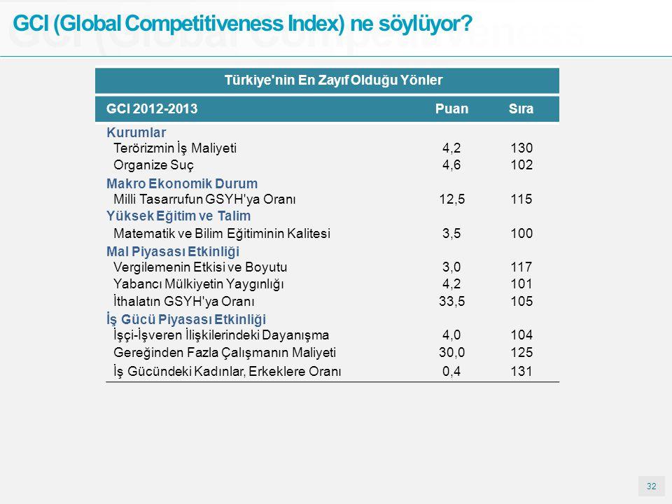32 GCI (Global Competitiveness GCI (Global Competitiveness Index) ne söylüyor? Türkiye'nin En Zayıf Olduğu Yönler GCI 2012-2013PuanSıra Kurumlar Terör