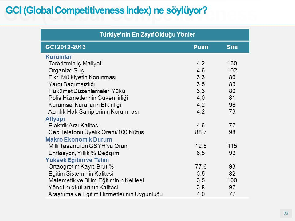 33 GCI (Global Competitiveness GCI (Global Competitiveness Index) ne söylüyor? Türkiye'nin En Zayıf Olduğu Yönler GCI 2012-2013PuanSıra Kurumlar Terör
