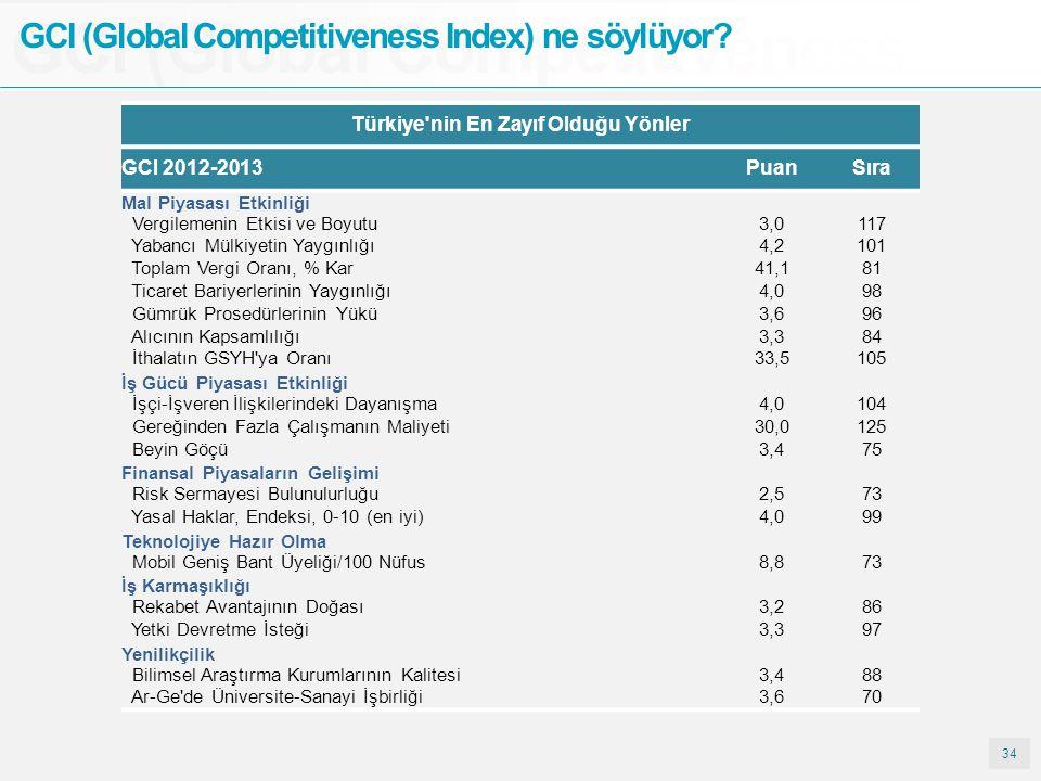 34 GCI (Global Competitiveness GCI (Global Competitiveness Index) ne söylüyor? Türkiye'nin En Zayıf Olduğu Yönler GCI 2012-2013PuanSıra Mal Piyasası E