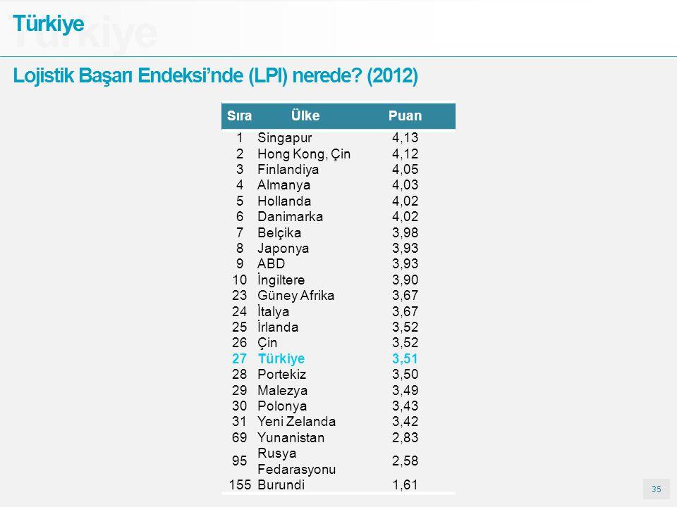 35 Türkiye Lojistik Başarı Endeksi'nde (LPI) nerede? (2012) SıraÜlkePuan 1Singapur4,13 2Hong Kong, Çin4,12 3Finlandiya4,05 4Almanya4,03 5Hollanda4,02