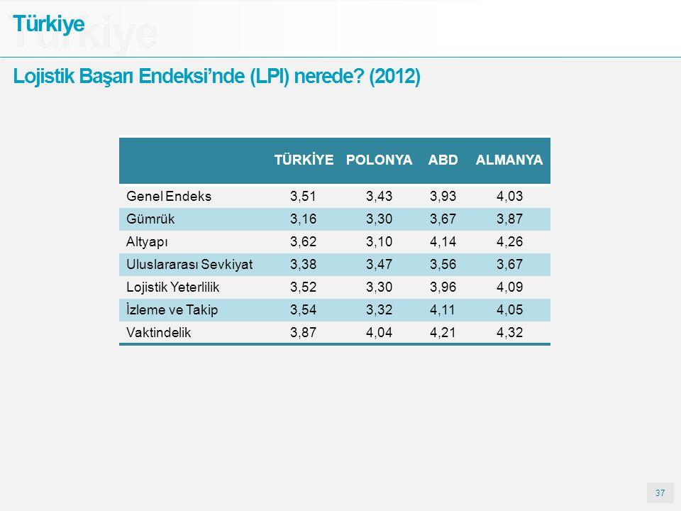 37 Türkiye Lojistik Başarı Endeksi'nde (LPI) nerede? (2012) TÜRKİYEPOLONYAABDALMANYA Genel Endeks3,513,433,934,03 Gümrük3,163,303,673,87 Altyapı3,623,