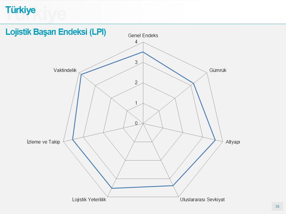 38 Türkiye Lojistik Başarı Endeksi (LPI)