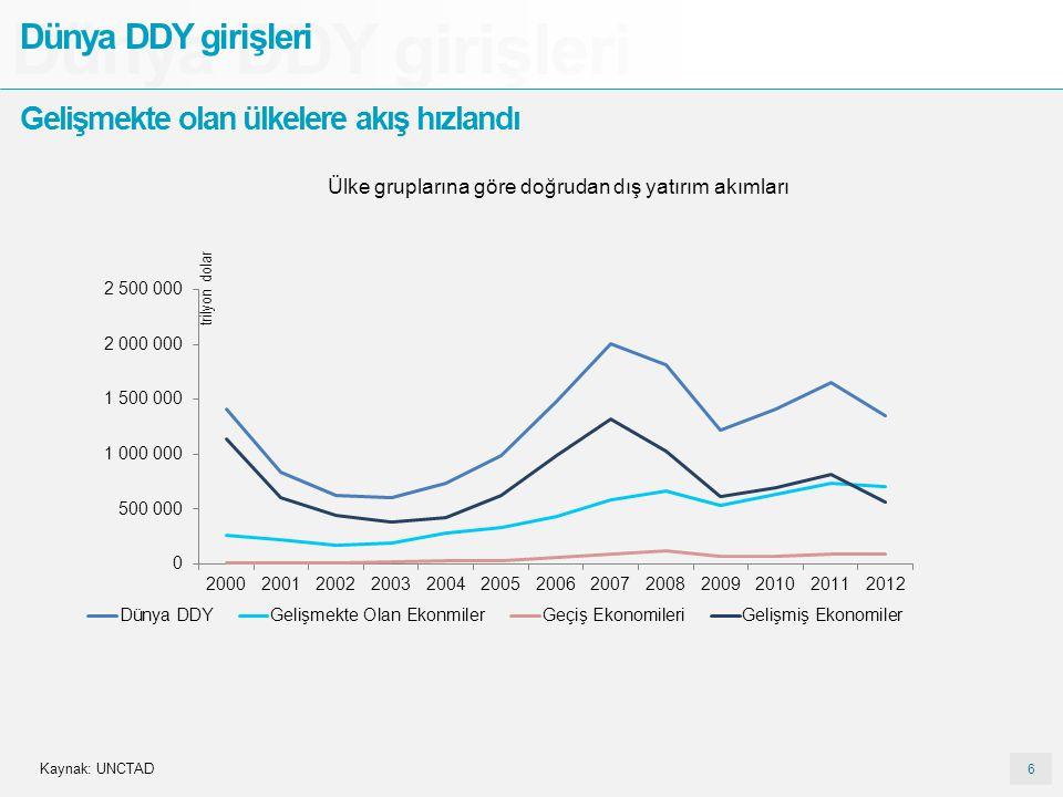 6 6 Dünya DDY girişleri Gelişmekte olan ülkelere akış hızlandı Ülke gruplarına göre doğrudan dış yatırım akımları trilyon dolar Kaynak: UNCTAD