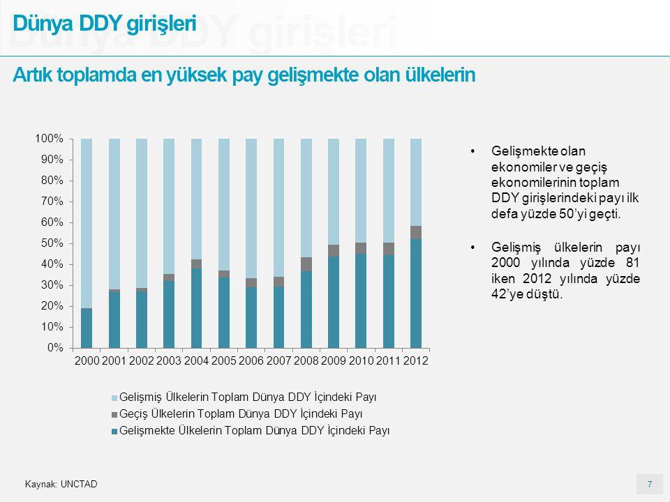 7 7 Dünya DDY girişleri Artık toplamda en yüksek pay gelişmekte olan ülkelerin Gelişmekte olan ekonomiler ve geçiş ekonomilerinin toplam DDY girişleri