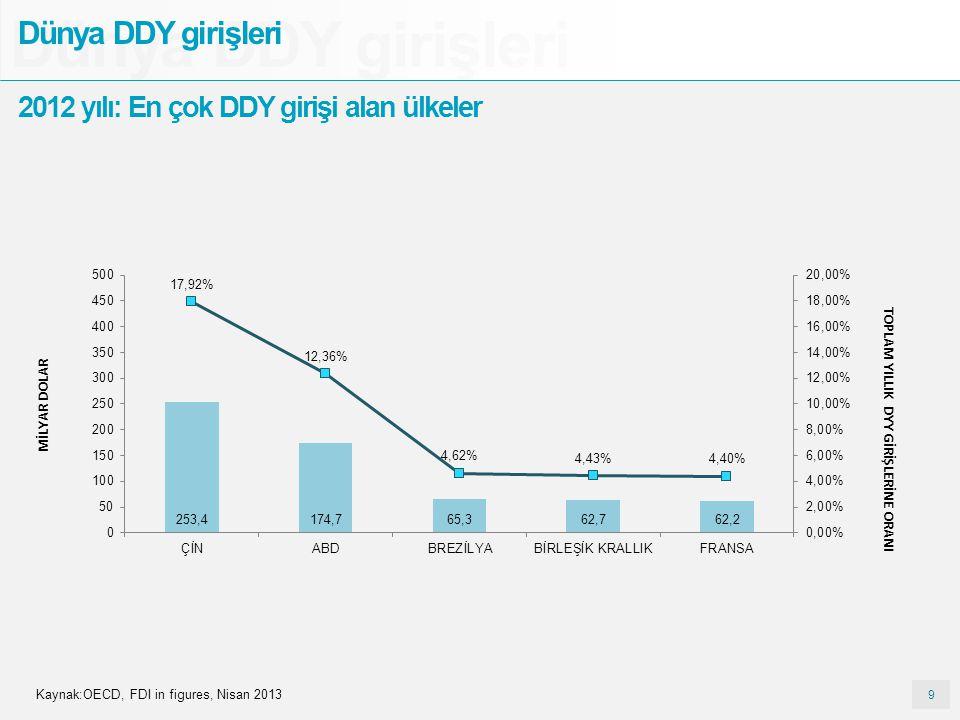 9 9 Dünya DDY girişleri 2012 yılı: En çok DDY girişi alan ülkeler Kaynak:OECD, FDI in figures, Nisan 2013