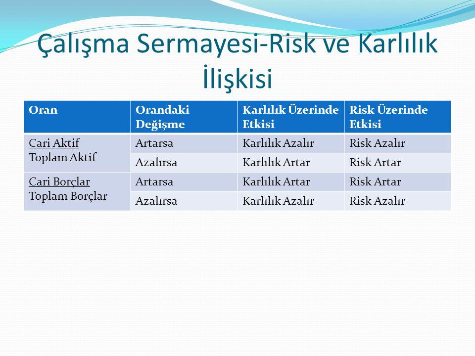 Çalışma Sermayesi-Risk ve Karlılık İlişkisi OranOrandaki Değişme Karlılık Üzerinde Etkisi Risk Üzerinde Etkisi Cari Aktif Toplam Aktif ArtarsaKarlılık