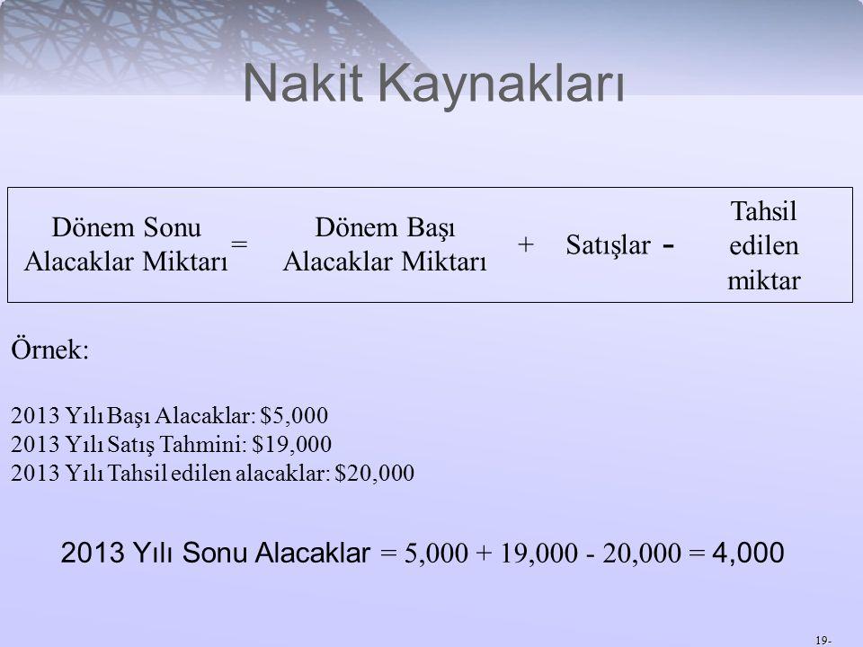 19- Nakit Kaynakları Dönem Sonu Alacaklar Miktarı = Dönem Başı Alacaklar Miktarı +Satışlar - Tahsil edilen miktar Örnek: 2013 Yılı Başı Alacaklar: $5,000 2013 Yılı Satış Tahmini: $19,000 2013 Yılı Tahsil edilen alacaklar: $20,000 2013 Yılı Sonu Alacaklar = 5,000 + 19,000 - 20,000 = 4,000