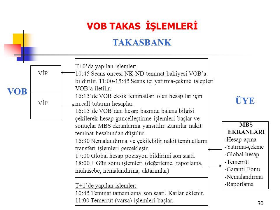 30 VOB TAKAS İŞLEMLERİ VOB TAKASBANK ÜYE T+0'da yapılan işlemler: 10:45 Seans öncesi NK-ND teminat bakiyesi VOB'a bildirilir. 11:00-15:45 Seans içi ya