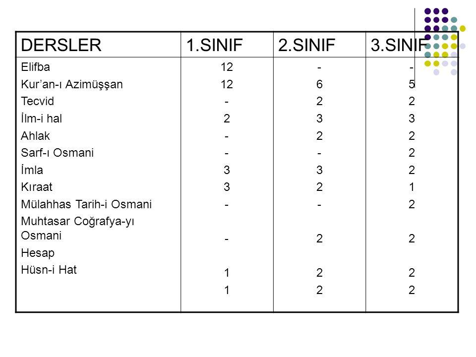 1904 yılında tüm İptidai Mekteplerindeki ders programı şu şekildeydi: 1.SINIF2.SINIF3.SINIF Elifba Kıraat Ecza-yı şerife Yazı İlm-i hal Kur'an-ı Kerim İlm-i hal Kıraat Hesap Yazı Kur'an-ı Kerim Tecvid İlm-i hal Kavaid ve imla Hesap Muhtasar Tarih-i Osmani Ahlaki Kıraat
