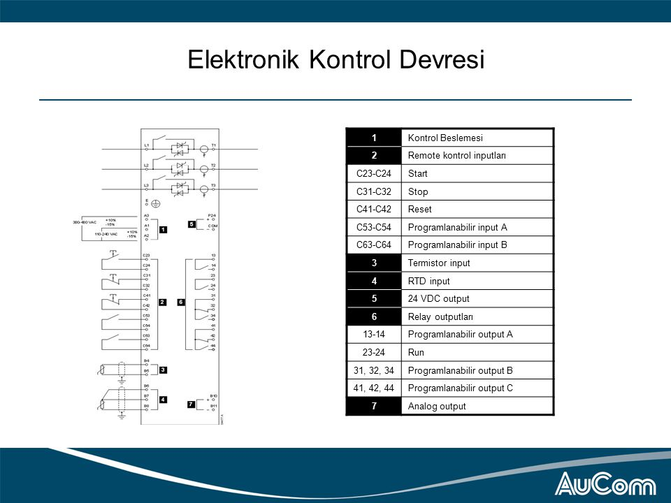 Elektronik Kontrol Devresi 1Kontrol Beslemesi 2Remote kontrol inputları C23-C24Start C31-C32Stop C41-C42Reset C53-C54Programlanabilir input A C63-C64Programlanabilir input B 3Termistor input 4RTD input 524 VDC output 6Relay outputları 13-14Programlanabilir output A 23-24Run 31, 32, 34Programlanabilir output B 41, 42, 44Programlanabilir output C 7Analog output