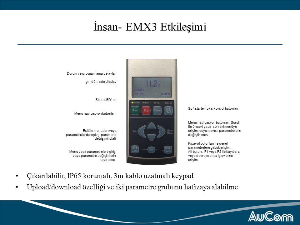 İnsan- EMX3 Etkileşimi Durum ve programlama detayları İçin dört-satır display.