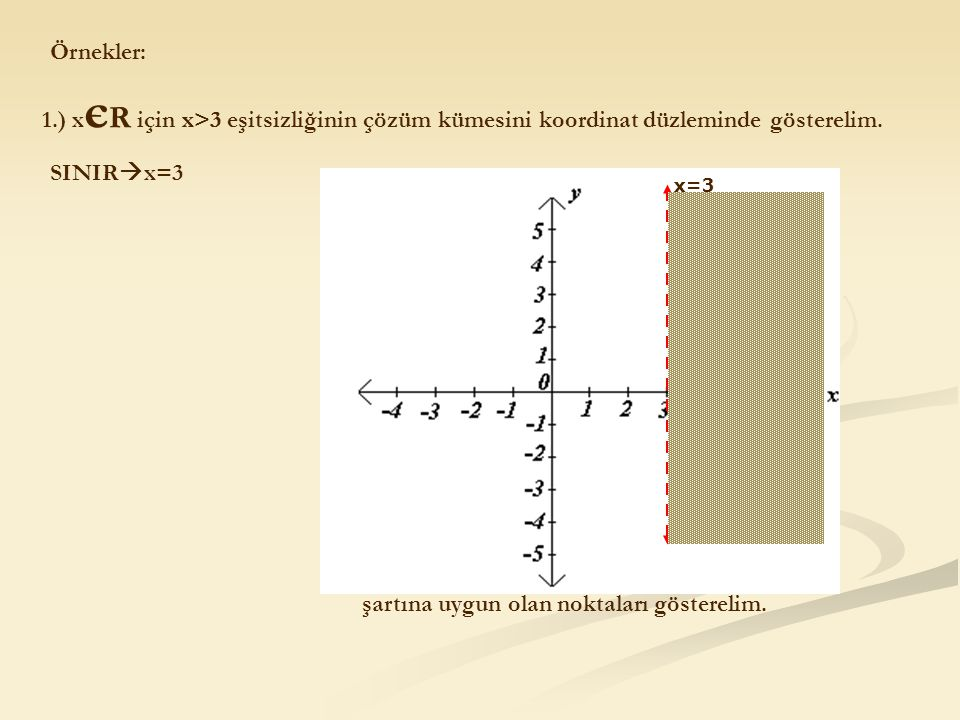 Örnekler: 1.) x є R için x>3 eşitsizliğinin çözüm kümesini koordinat düzleminde gösterelim. SINIR  x=3 x=3 x>3 şartına uygun olan noktaları göstereli