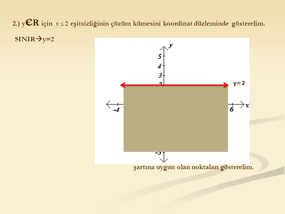 2.) y є R için eşitsizliğinin çözüm kümesini koordinat düzleminde gösterelim. SINIR  y=2 y=2 şartına uygun olan noktaları gösterelim.