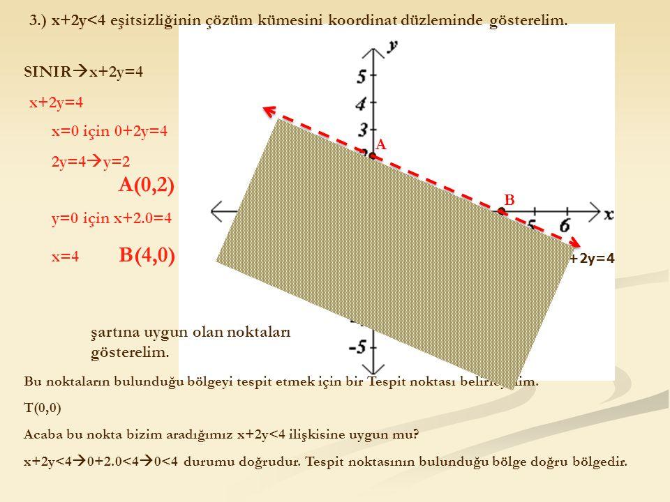 3.) x+2y<4 eşitsizliğinin çözüm kümesini koordinat düzleminde gösterelim. SINIR  x+2y=4 x+2y=4 x=0 için 0+2y=4 2y=4  y=2 A(0,2) y=0 için x+2.0=4 x=4