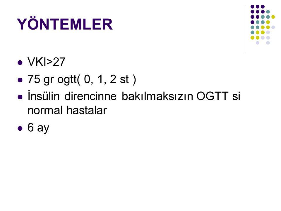 YÖNTEMLER VKI>27 75 gr ogtt( 0, 1, 2 st ) İnsülin direncinne bakılmaksızın OGTT si normal hastalar 6 ay