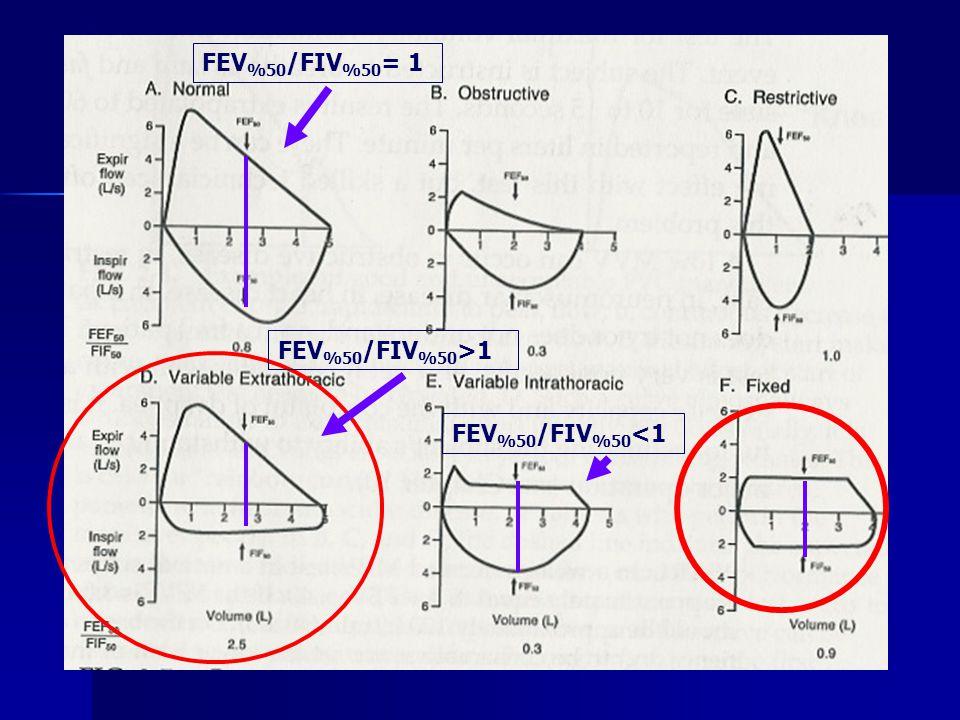 FEV %50 /FIV %50 = 1 FEV %50 /FIV %50 >1 FEV %50 /FIV %50 <1