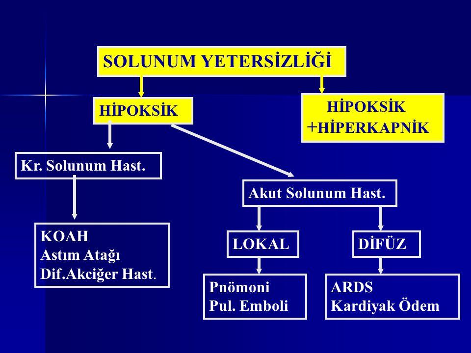 SOLUNUM YETERSİZLİĞİ HİPOKSİK HİPOKSİK + HİPERKAPNİK Kr.
