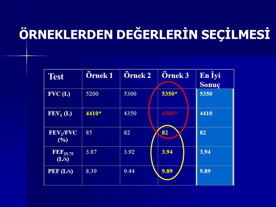 ΔFEV1=120mL (%15)