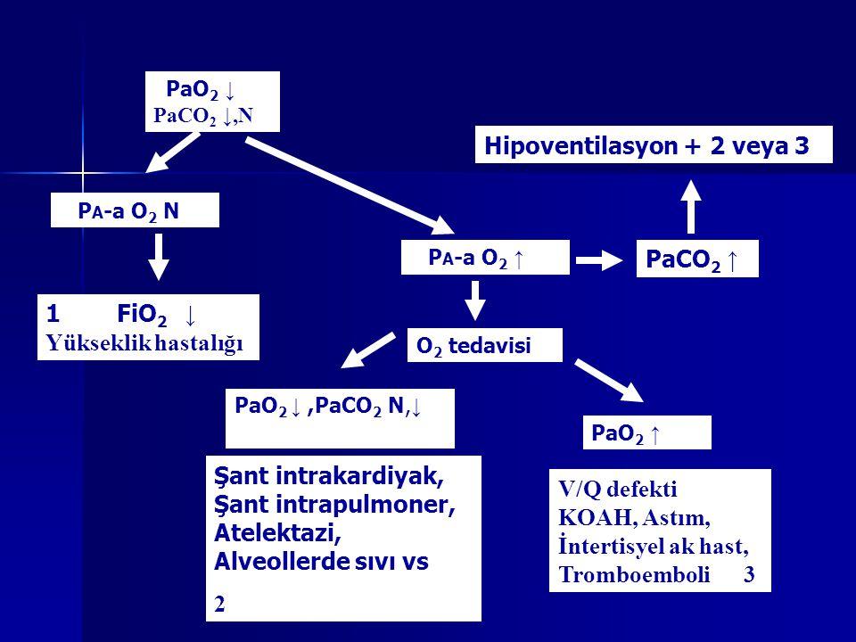 PaO 2 ↓ PaCO 2 ↓,N P A -a O 2 N P A -a O 2 ↑ 1 FiO 2 ↓ Yükseklik hastalığı Şant intrakardiyak, Şant intrapulmoner, Atelektazi, Alveollerde sıvı vs 2 V/Q defekti KOAH, Astım, İntertisyel ak hast, Tromboemboli 3 PaCO 2 ↑ Hipoventilasyon + 2 veya 3 PaO 2 ↓,PaCO 2 N, ↓ O 2 tedavisi PaO 2 ↑