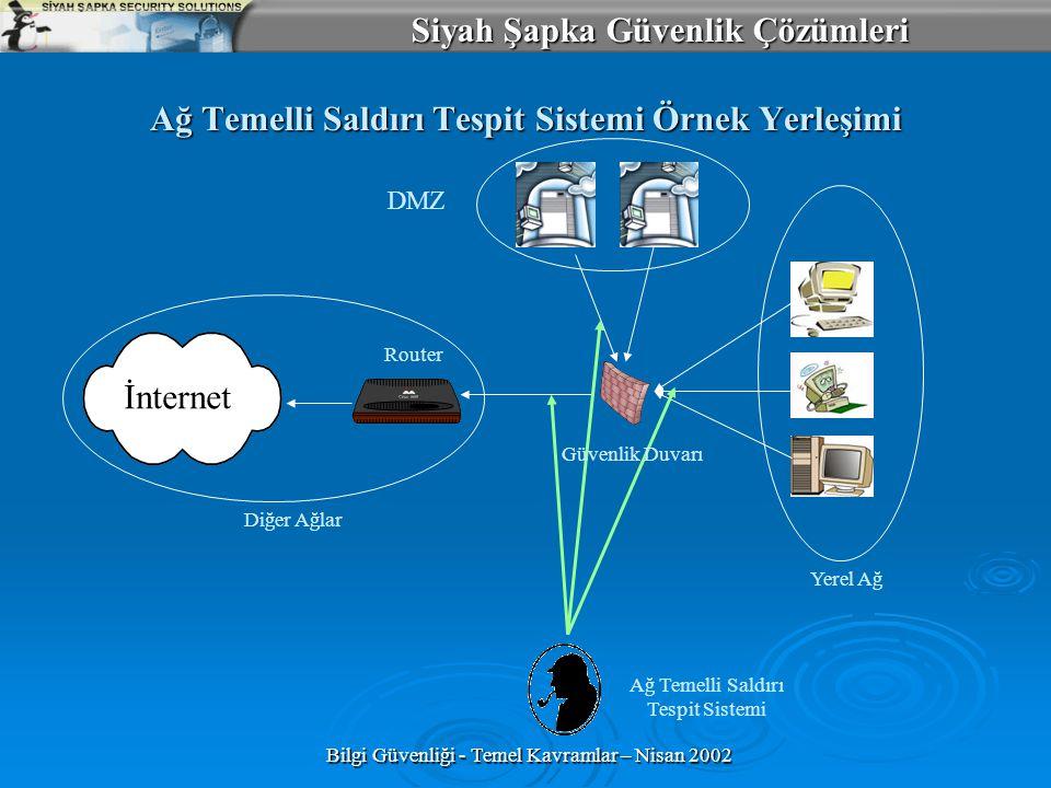 Siyah Şapka Güvenlik Çözümleri Bilgi Güvenliği - Temel Kavramlar – Nisan 2002 Ağ Temelli Saldırı Tespit Sistemi Örnek Yerleşimi DMZ Yerel Ağ Güvenlik