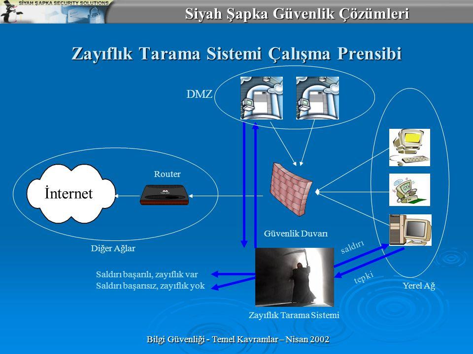 Siyah Şapka Güvenlik Çözümleri Bilgi Güvenliği - Temel Kavramlar – Nisan 2002 Zayıflık Tarama Sistemi Çalışma Prensibi İnternet Güvenlik Duvarı DMZ Di