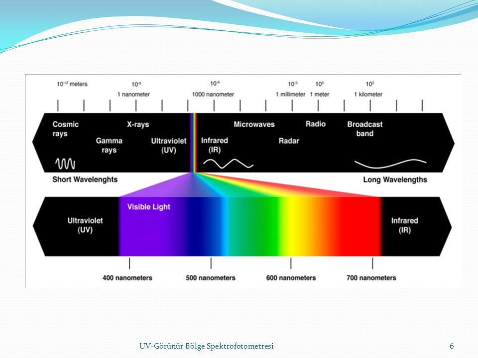 UV-GÖRÜNÜR BÖLGE SPEKTROSKOPİSİ ÇALIŞMA PRENSİBİ 7UV-Görünür Bölge Spektrofotometresi