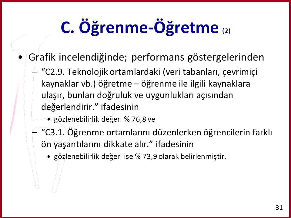 """31 C. Öğrenme-Öğretme (2) Grafik incelendiğinde; performans göstergelerinden –""""C2.9. Teknolojik ortamlardaki (veri tabanları, çevrimiçi kaynaklar vb.)"""