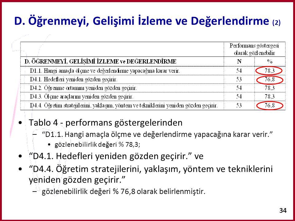 """34 D. Öğrenmeyi, Gelişimi İzleme ve Değerlendirme (2) Tablo 4 - performans göstergelerinden –""""D1.1. Hangi amaçla ölçme ve değerlendirme yapacağına kar"""