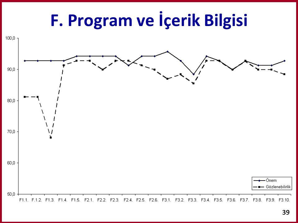 39 F. Program ve İçerik Bilgisi