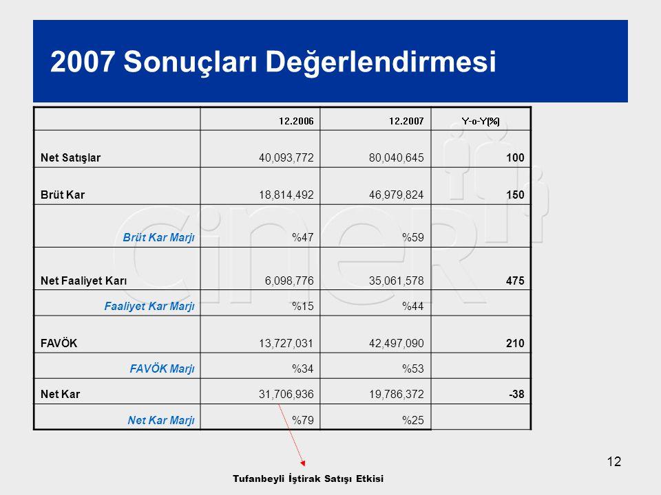 12 2007 Sonuçları Değerlendirmesi 12.200612.2007Y-o-Y(%) Net Satışlar40,093,77280,040,645100 Brüt Kar18,814,49246,979,824150 Brüt Kar Marjı%47%59 Net