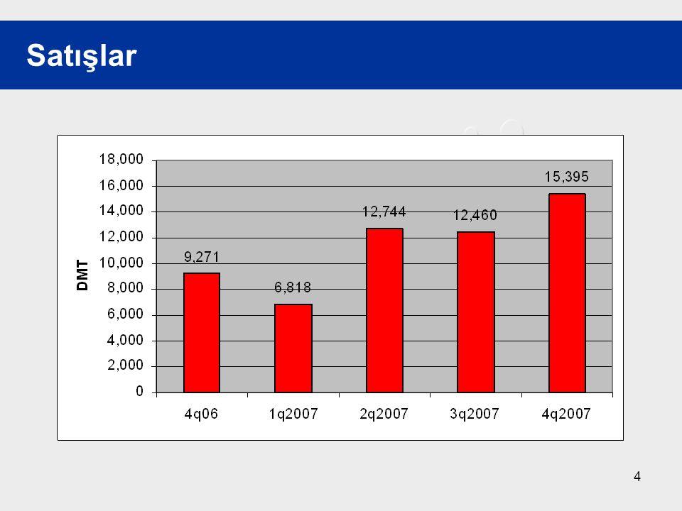 5 1Ç20072Ç20073Q20074Ç2007 Değişim 3Q-4Q Satışlar(DMT) 6.81812.74412.46015.395%23,5 Satışlar(YTL) 10.702.20124.578.00023.196.00027.163.523%17,1 Ortalama Fiyat(YTL) 1.5691.9291.8621.764%-5,2