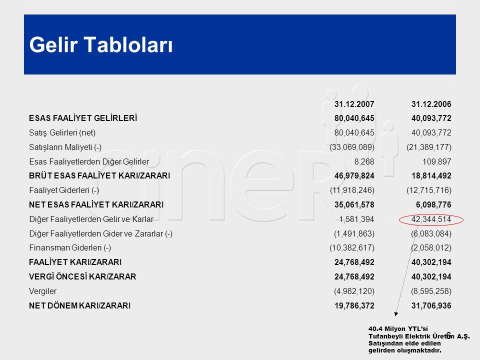 6 31.12.200731.12.2006 ESAS FAALİYET GELİRLERİ80,040,64540,093,772 Satış Gelirleri (net)80,040,64540,093,772 Satışların Maliyeti (-)(33,069,089)(21,38