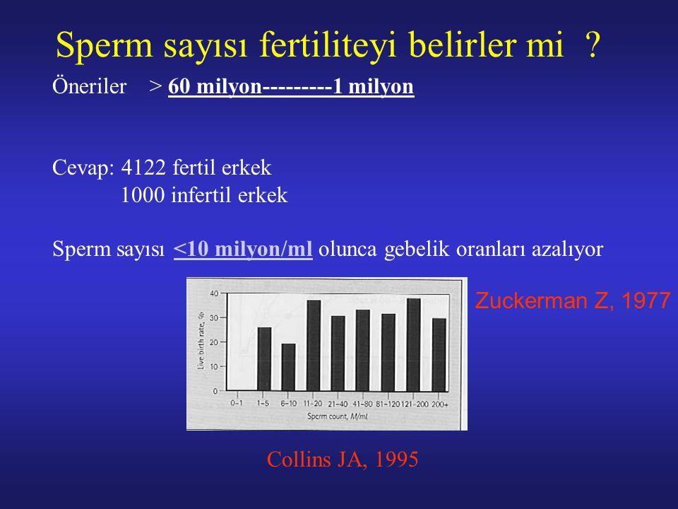 Sperm sayısı fertiliteyi belirler mi ? Öneriler > 60 milyon---------1 milyon Cevap: 4122 fertil erkek 1000 infertil erkek Sperm sayısı <10 milyon/ml o