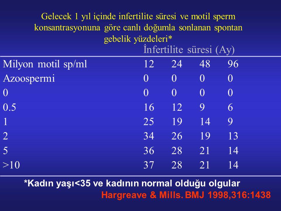 Gelecek 1 yıl içinde infertilite süresi ve motil sperm konsantrasyonuna göre canlı doğumla sonlanan spontan gebelik yüzdeleri* İnfertilite süresi (Ay)