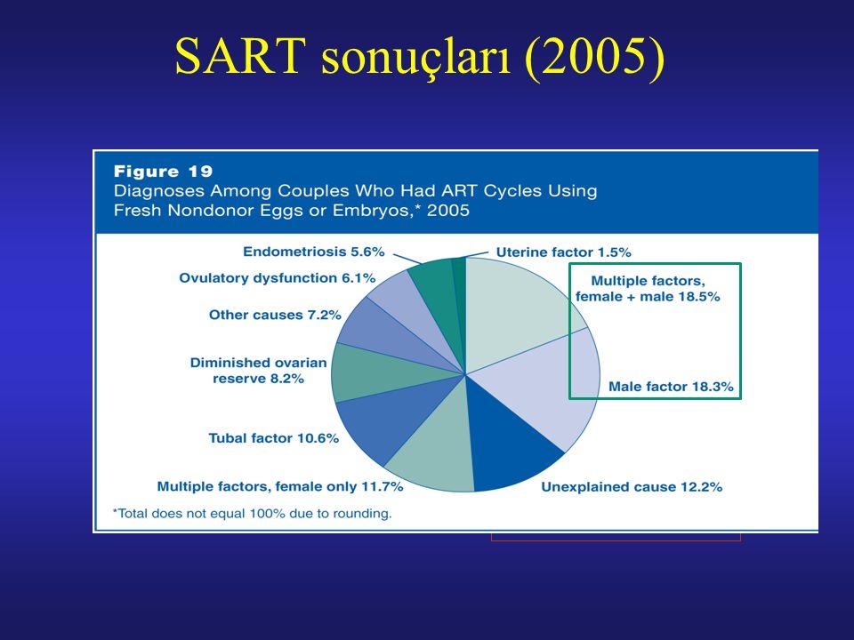 SART sonuçları (2005)