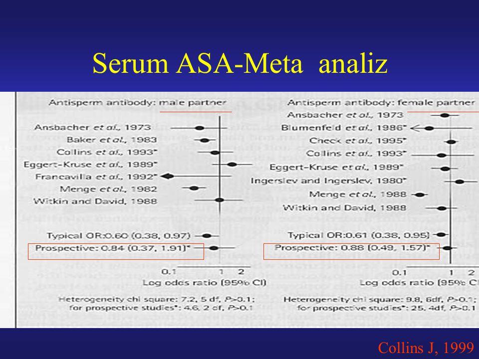Serum ASA-Meta analiz Collins J, 1999